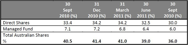 SMSF Direct Equities Comparison